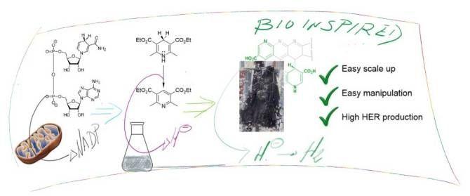 nuevo paso hacia la produccin masiva y sostenible de hidrgeno