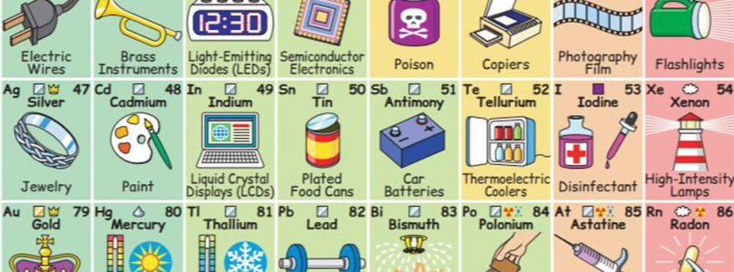 Los elementos de la tabla periódica están presentes en todo lo que nos rodea. Este gráfico lo muestra.