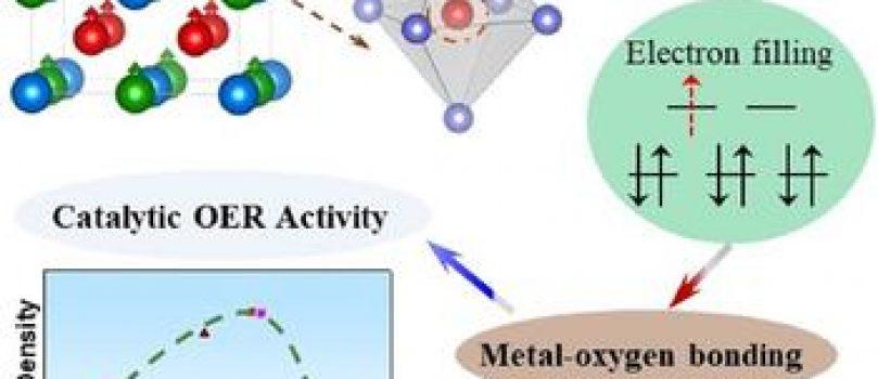 Descubrimiento de nuevos catalizadores sólidos para la electrólisis del agua